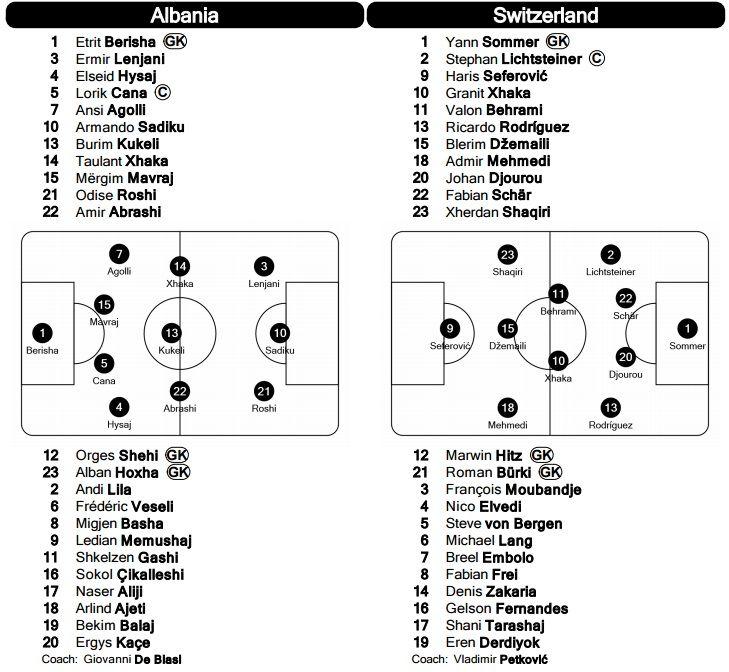 Euro 2016. Albania - Elvetia, LIVE SCORE. Echipe de start-1