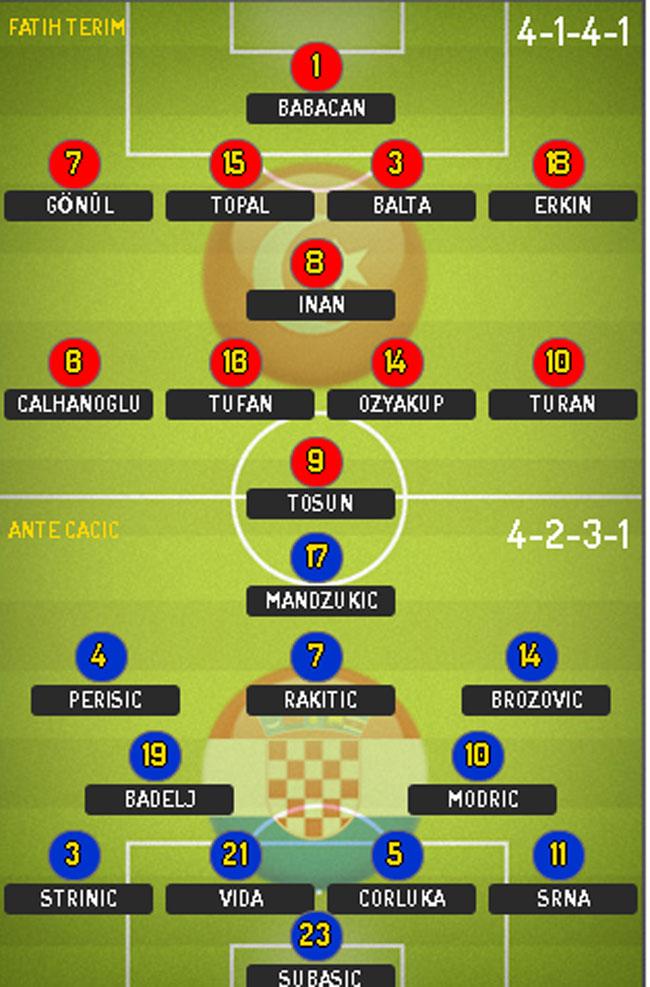 Euro-2016.-Turcia---Croatia,-in-Grupa-D.-Live-score,-ora-16.00-1