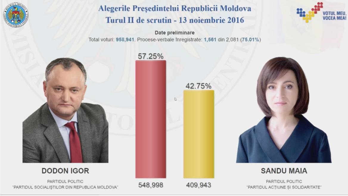 Rezultate Alegeri Moldova 2016 Exit Poll. Cine e noul președinte