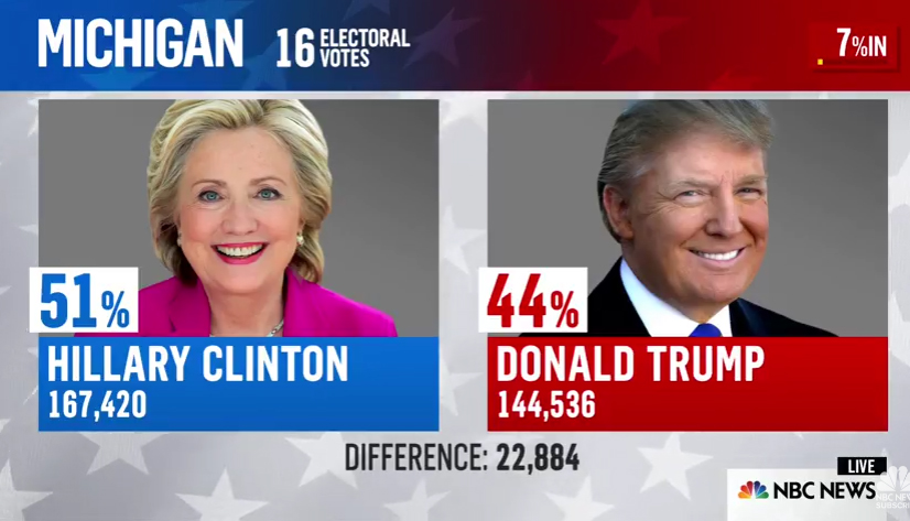 CNN Update: Rezultate Alegeri SUA EXIT Poll CNN: Trump A Câștigat