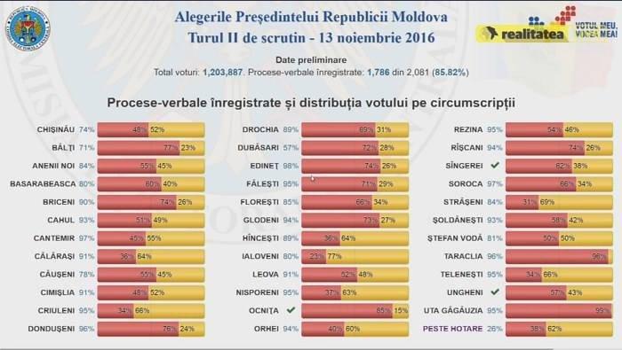 rezultate-preliminari-raioane-2-alegei-moldova