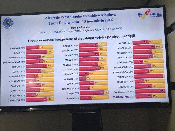 rezultate-preliminari-raioane-alegei-moldova