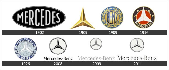 Mercedes Benz Logo History Steaua Wallpaper