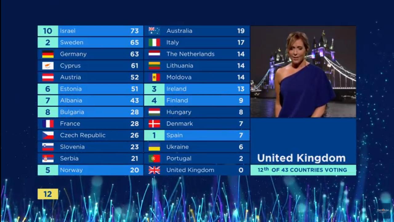 Lista voturilor de la Eurovision 2018 - Juriu și public. Marele câștigător