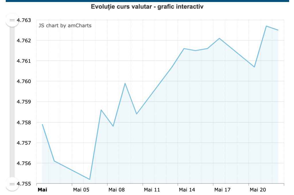 Curs valutar. Evolutia Euro in luna mai 2019
