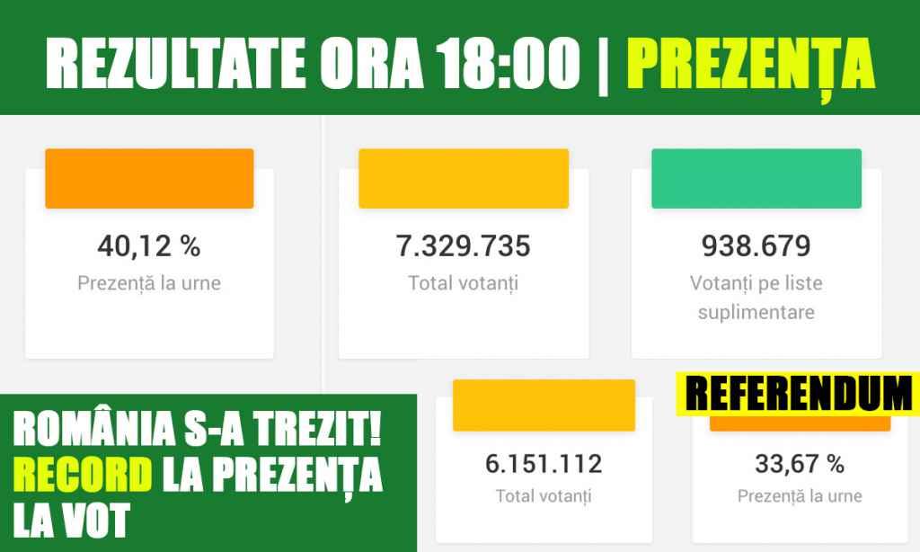 Romania s-a trezit. Prezenta la vot record la Alegerile Europarlamentare si Referendum