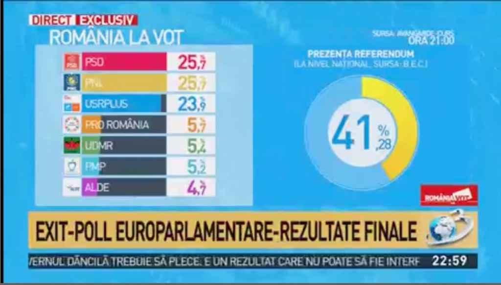 Rezultate FINALE exit poll Alegeri europarlamentare si Referendum 2019