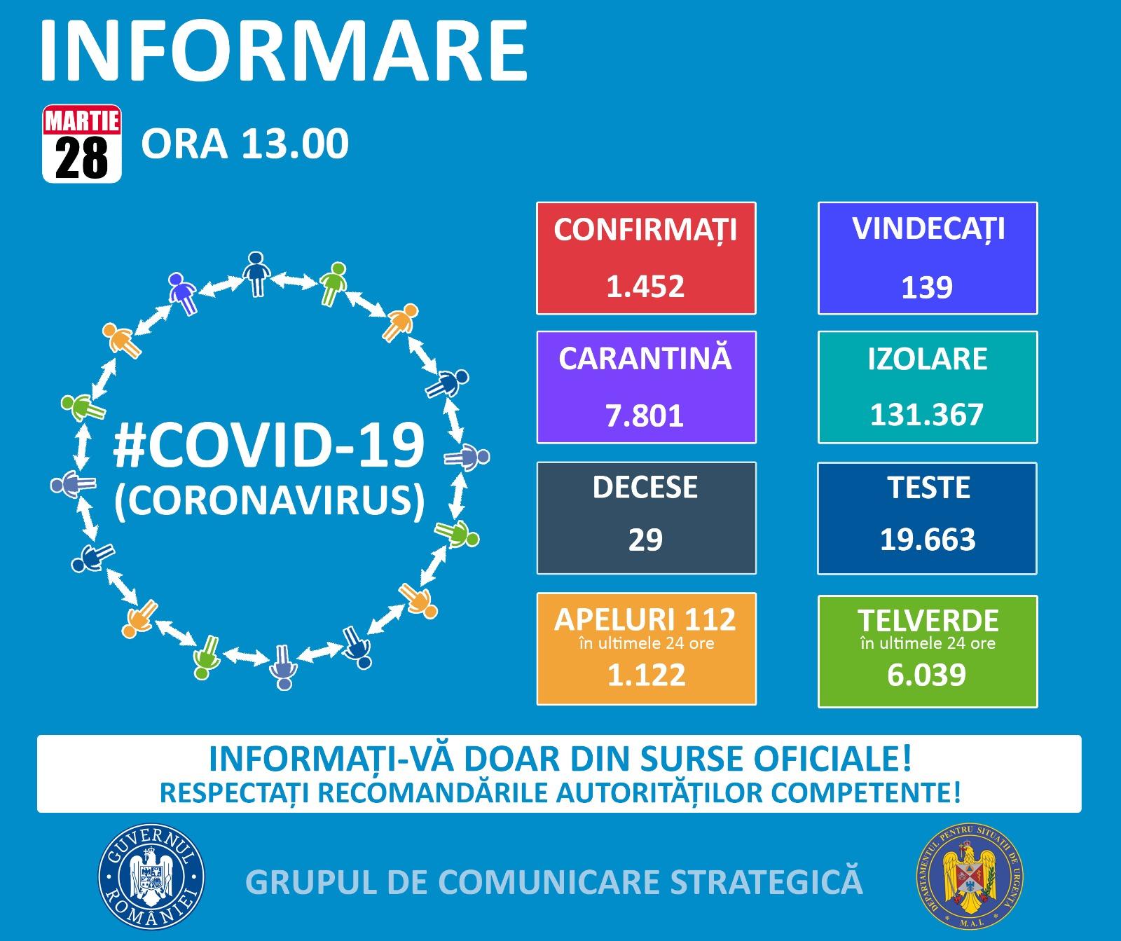 Bilant coronavirus România 28 martie: 160 de cazuri noi. 34 de oameni la ATI, din care 25 în stare gravă