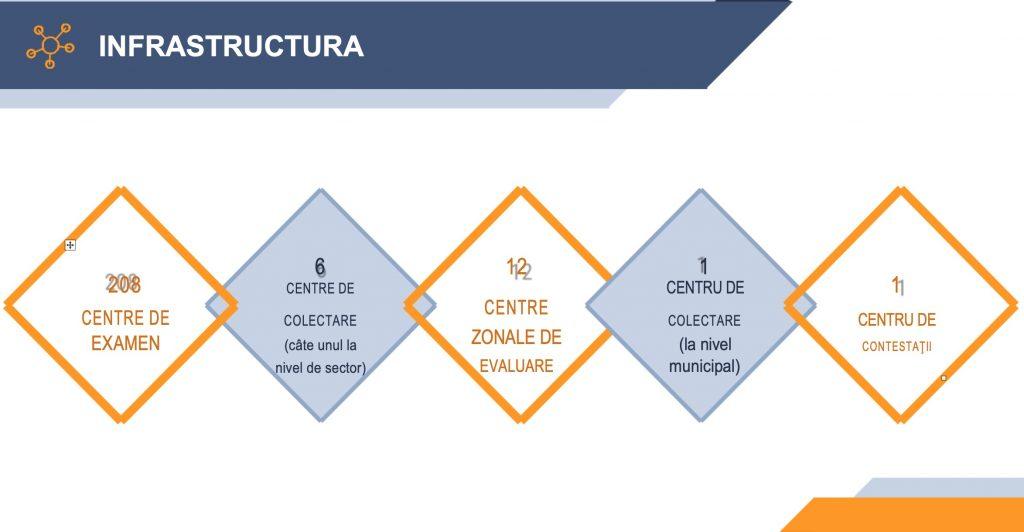 Subiecte evaluarea nationala 2020. Infrastructura examenului de capacitate