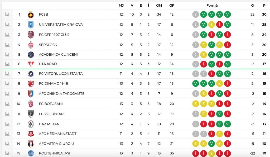 Viitorul pe locul 7, Chindia pe locul 9. Restul primelor echipe din Clasament Liga 1 etapa 13
