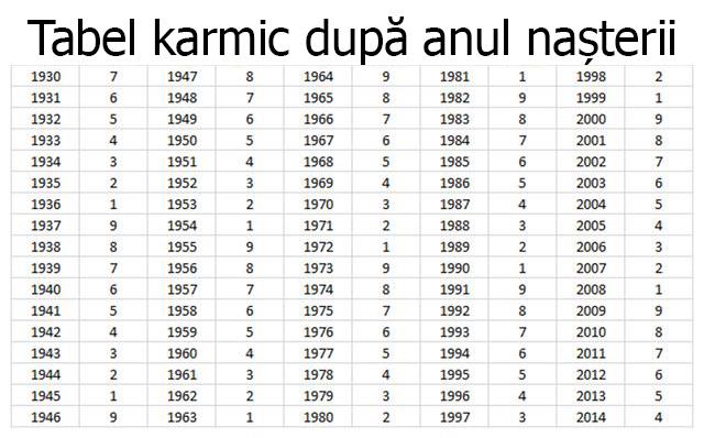 Tabel karmic horoscop 2021