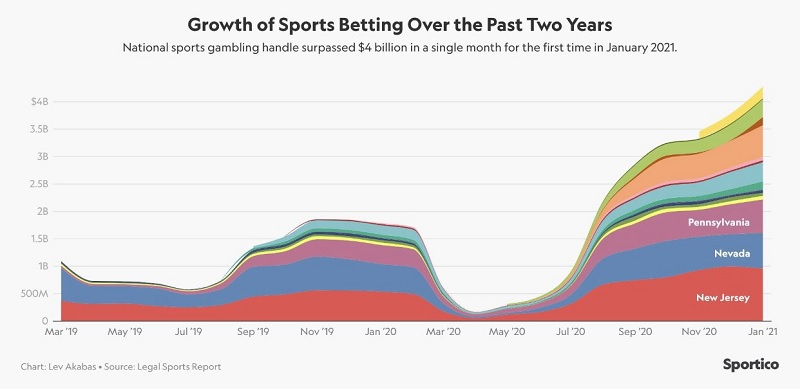 Piața de jocuri de noroc din SUA crește spectaculos de la o lună la alta